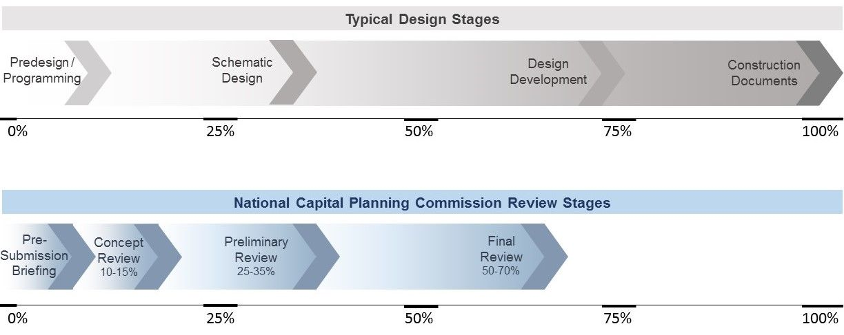 Review process overview for Design review process template